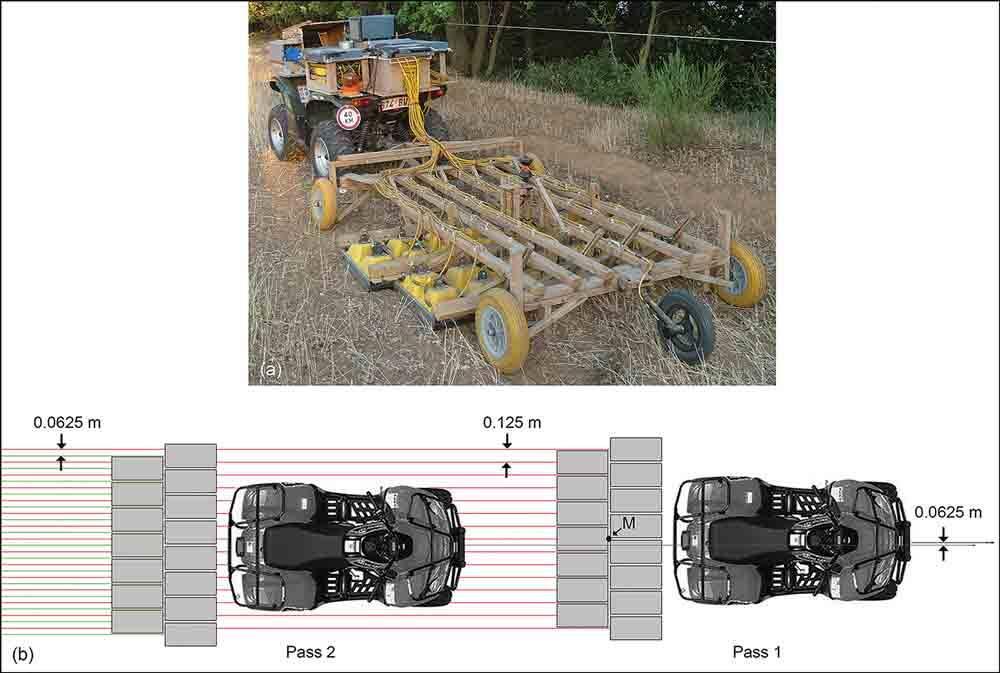 Sistema GPR usado na Falerii Novi. imagem de L. Verdonck
